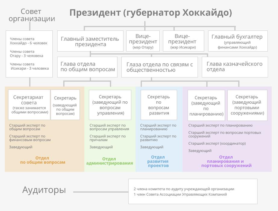 Устройство управляющей организации